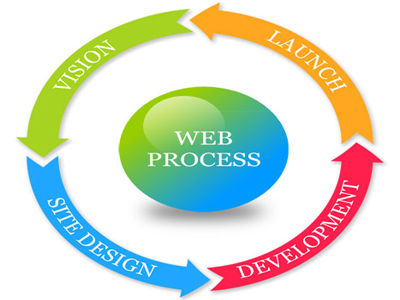 What is the Web Design Process?
